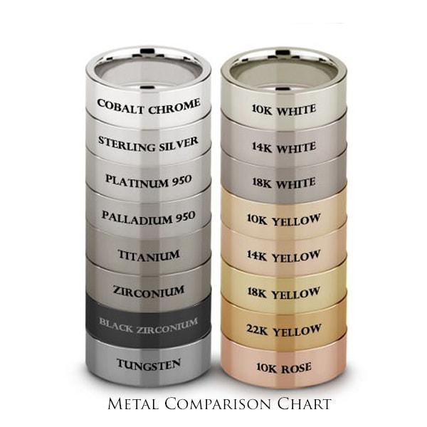 Tungsten Carbide Rings Color Comparison Forever Metals